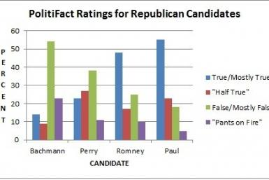 PolitiFact ratings