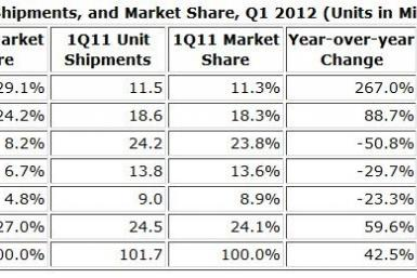 Worldwide Smartphone Market Soars With Samsung Doubling Share To Take Global Lead: IDC