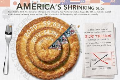 shrinking slice of pie
