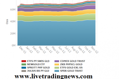 ETF Holdings in Gold