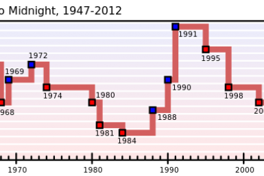 Doomsday Clock Graph