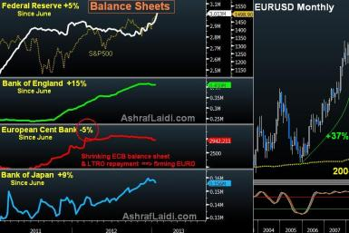 Balance Sheet Fed, BoE, ECB, BoJ and Monthly EUR/USD