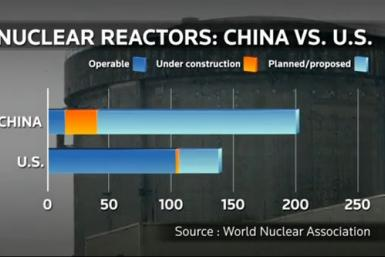 Nuclear Reactors: China Vs. US