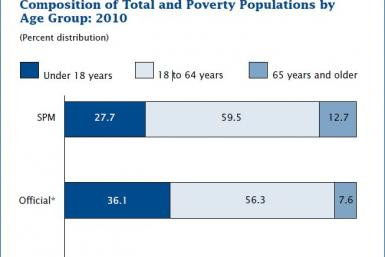 US Census poverty