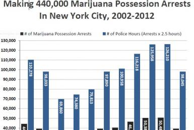 NYC Marijuana Possession Arrests
