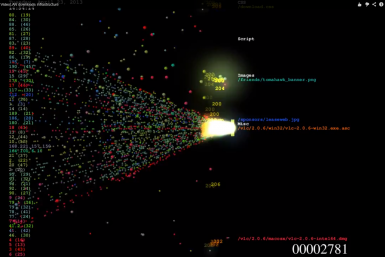 DDoS Attack Visualization