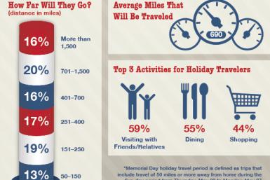 Memorial-Day-Travel-Forecast-infographic