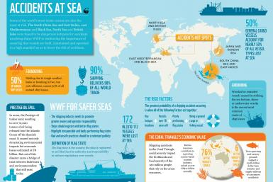 World's Most Dangerous Oceans