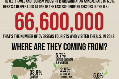 A Snapshot Of The US Travel And Tourism Industry