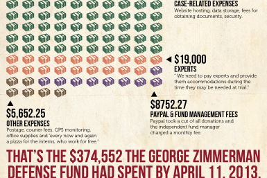The Cost Of Zimmerman's Defense