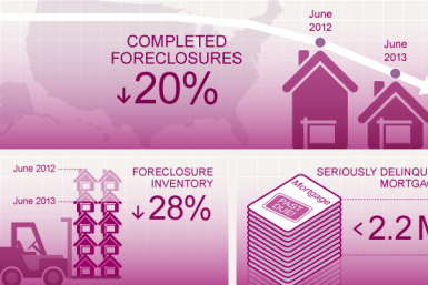 CoreLogic Foreclosures Report