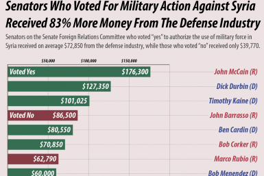 defense contributions for senators