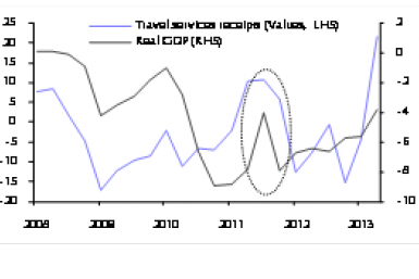 Tourism and GDP Series, Greece, Capital Economics,