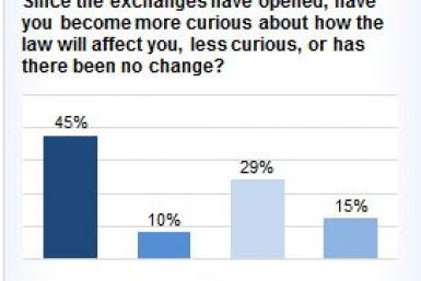 Bankrate.com chart on curiosity about Obamacare