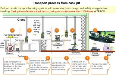Fukushima Fuel Transfer