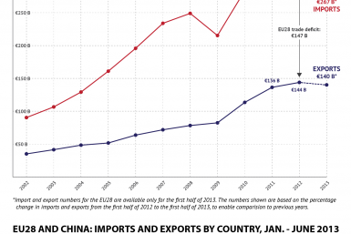 eu28 exports and imports to china-01
