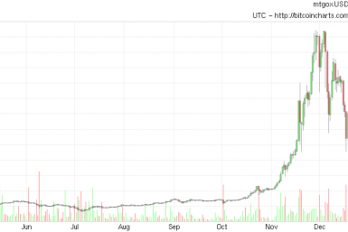 YTD Bitcoin Prices