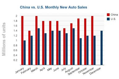 US China Auto Sales