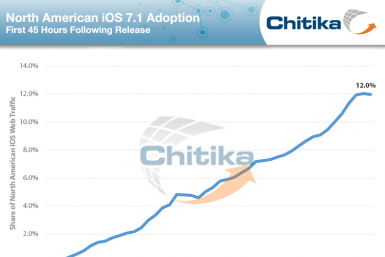 xiOS_7-1_Update_3-12-14_ChitikaInsights_rs