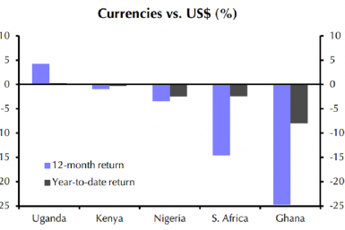 African Currencies vs