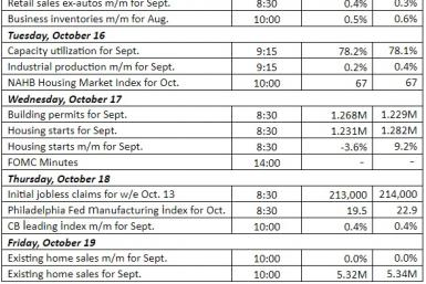 US Weekly Economic Calendar