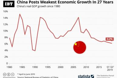 20190715_China_Growth_IBT