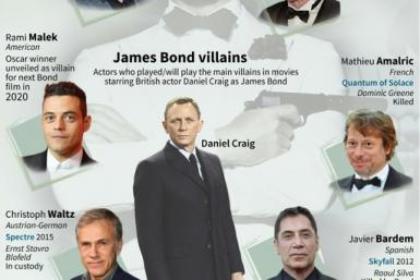 Actors who played or will play the main villains in movies starring Daniel Craig as James Bond