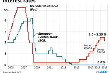 Interest rates for US Federal Reserve and European Central Bank, 2005-2019.