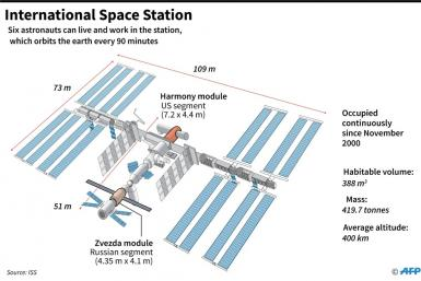 Diagram of the International Space Station (ISS)