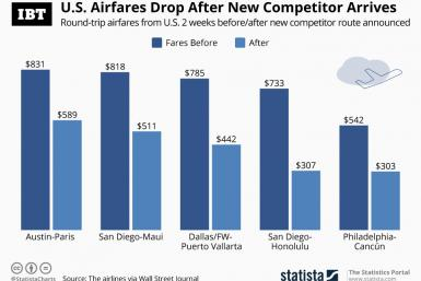 US_Airfares_Drop_IBT