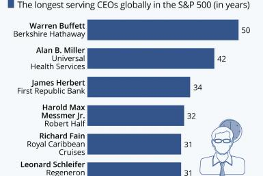 Warren Buffet S&P CEOs