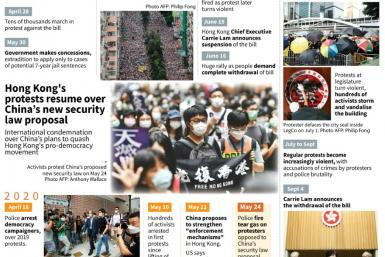 Timeline of Hong Kong's pro-democracy protests over the extradition bill and China's new security law proposal.
