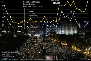 Graphic comparing police and organizer estimates for the turnout at Hong Kong's annual 1989 Tiananmen vigil. Hong Kong police on Monday banned the event for the first time in its 30 year history.