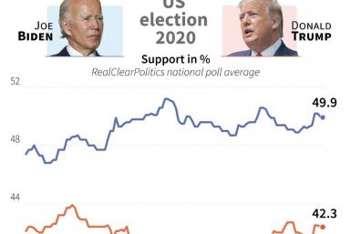 Support in percent for Joe Biden and Donald Trump, according to Real Clear Politics' national poll average