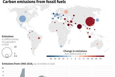 Global carbon emissions in 2018, 10-year change and emissions since 1960 for the top 10 emitters