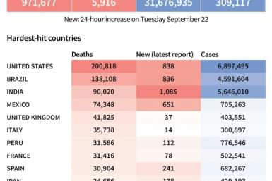 Toll of coronavirus infections and deaths worldwide and in worst-affected countries, as of September 23 at 1100 GMT