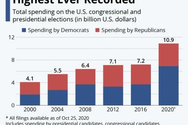 20201027_US_Election_Spending_IBTimes_R