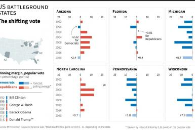 US battleground states