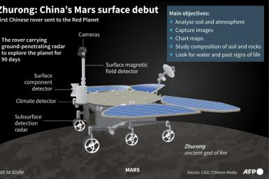 Graphic on China's Mars rover Zhurong