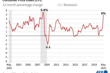 Chart showing the 12-month percentage change in the US Consumer Price Index 2001-2021