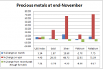 PRECIOUS MONTHLY- Silver, metal of the month; palladium most shining year-to-date