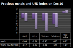 PRECIOUS ROUNDUP - Off highs on Chinese policy action; gold falls least