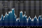 Gold Higher On US Stimulus Speculation| February 23, 2012.