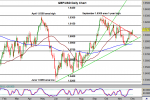 12/03/2012 – GBP/USD Maintains Bullish Stance
