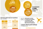 The Big Picture Behind Germany Taking Half Of Its Gold Home