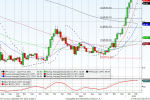 Spot USD/JPY Forecast for 02/22 by Daytradeideas.com