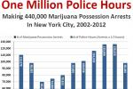 Despite Officer Cutbacks, NYPD Spent 1M Hours On Pot Arrests