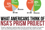 What US Really Thinks Of PRISM And Its Discontents