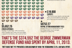 George Zimmerman's Defense Cost $500,000