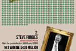 The 10 Richest US Presidential Candidates